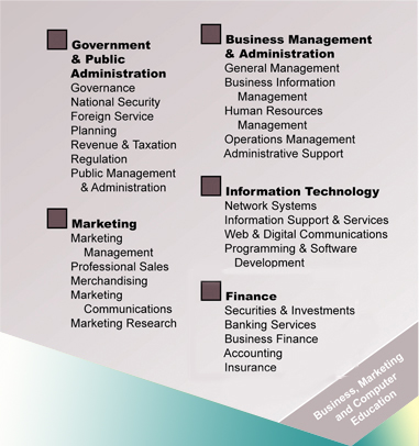 A chart for Business, Marketing, and Computer Education